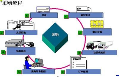 2013办公室文员工作流程及考核标准