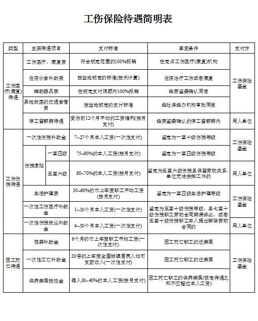 广东公布工伤赔偿标准
